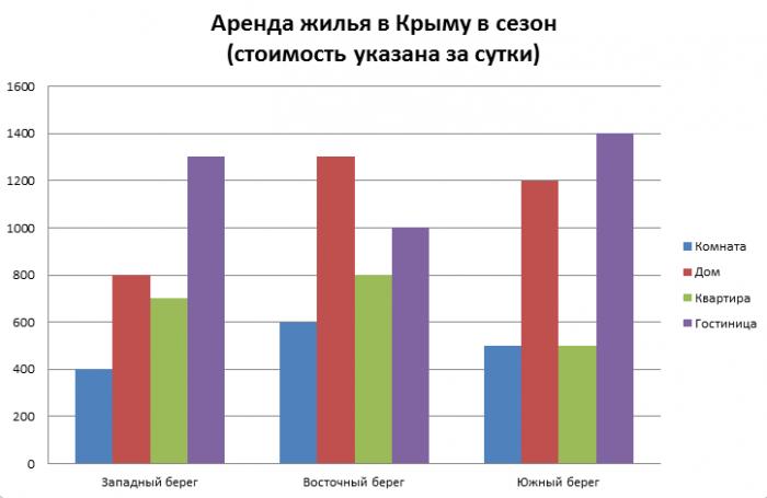 Аренда жилья в Крыму