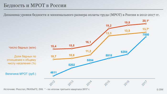 Бедность и МРОТ в России