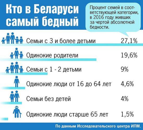 Кто в Беларуси самый бедный