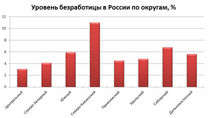 Безработица по округам
