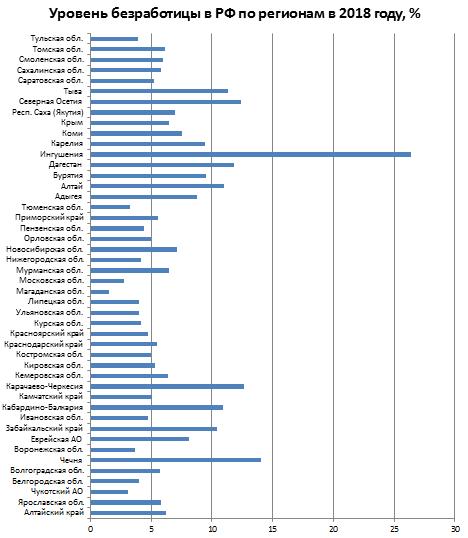 Безработица в регионах