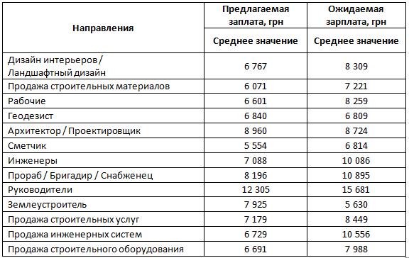 Желаемая и предлагаемая зарплата по некоторым специальностям в Украине