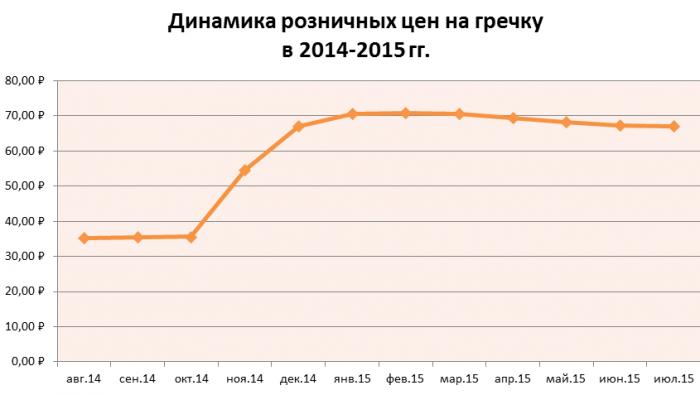Цены на гречку 2014-15 гг.