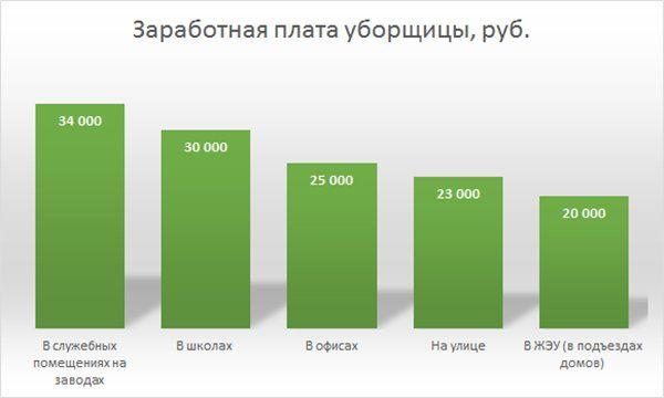 Зарплата уборщиц по России