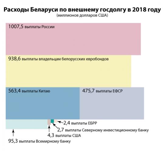 Госдолг Беларуси, 2018 г.