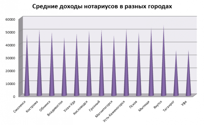 Зарплата нотариусов в городах