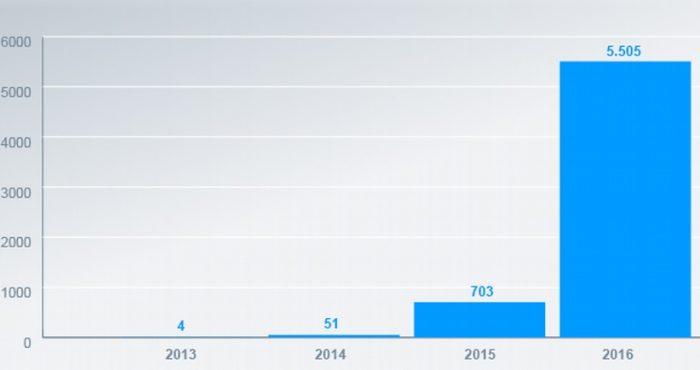 Количество обращений за убежищем в Израиле от украинцев