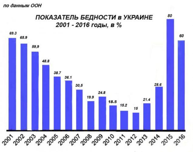 Показатель бедности на Украине, 2001-2016 годы