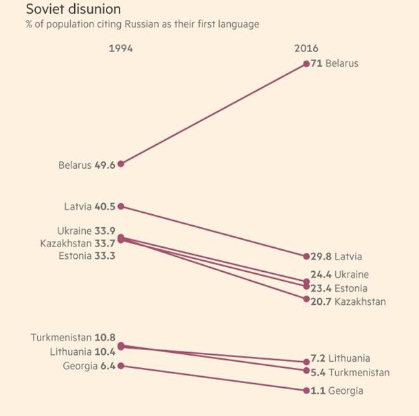 График популярности русского языка по странам