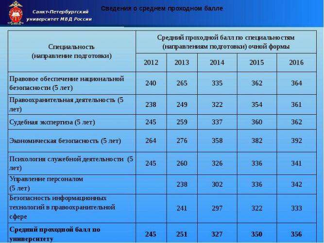 Проходной балл в академию МВД