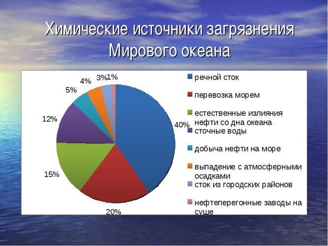Источники загрязнения мирового океана