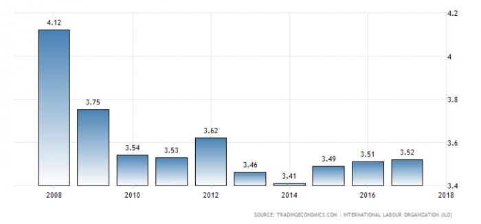 Безработица в Индии