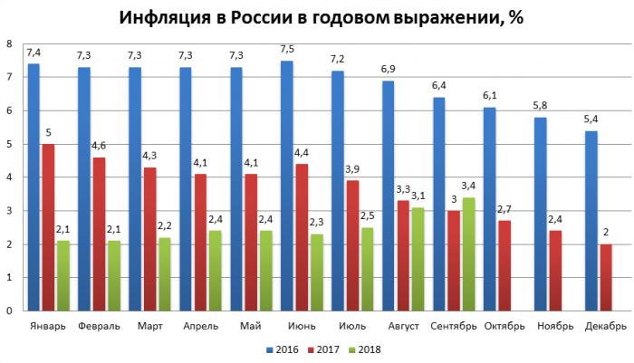 Инфляция в 2016-2018 гг.