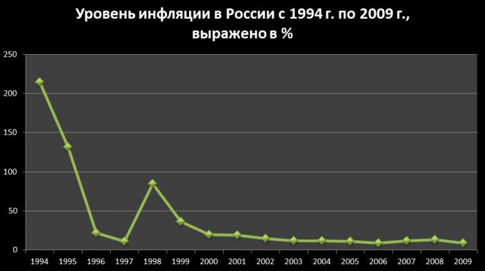 Инфляция в РФ 90-00 гг.
