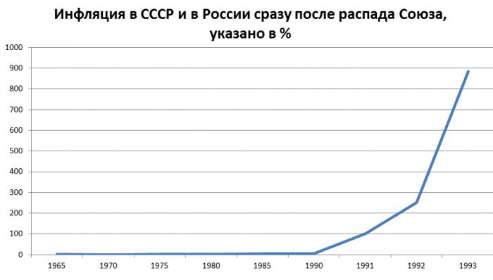Уровень инфляции в СССР и России