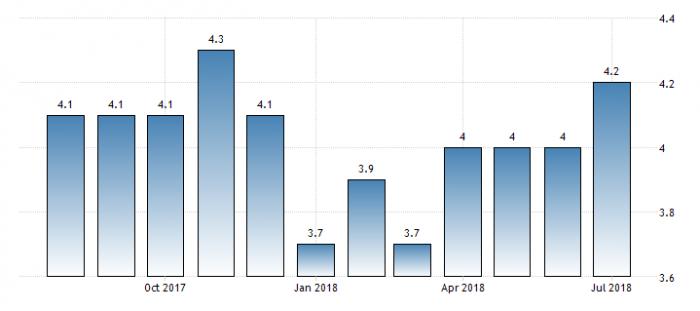 Уровень безработицы в Израиле