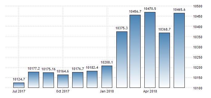 Уровень зарплат в Израиле