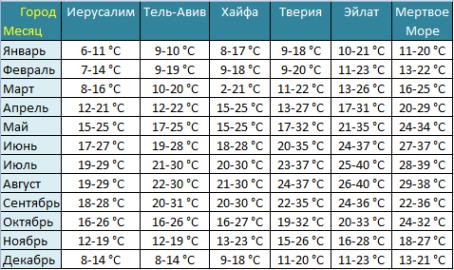 Температура в Израиле