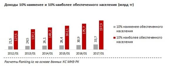 Разница в росте доходов бедного и богатого населения в Казахстане