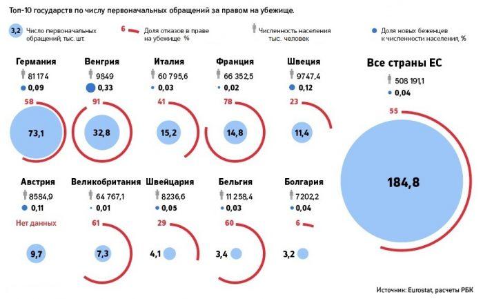Статистика обращений беженцев в странах ЕС
