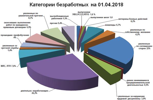 Категории безработных граждан, март 2018 г.