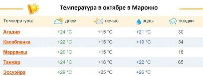 Температура в Марокко