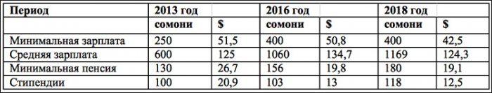 Таблица зарплат, минимальных пенсий и стипендий