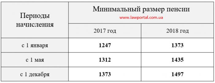 Минимальный размер пенсии на Украине в 2017-2018 гг.