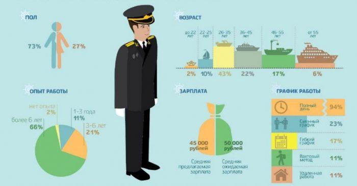 Рынок труда для моряков