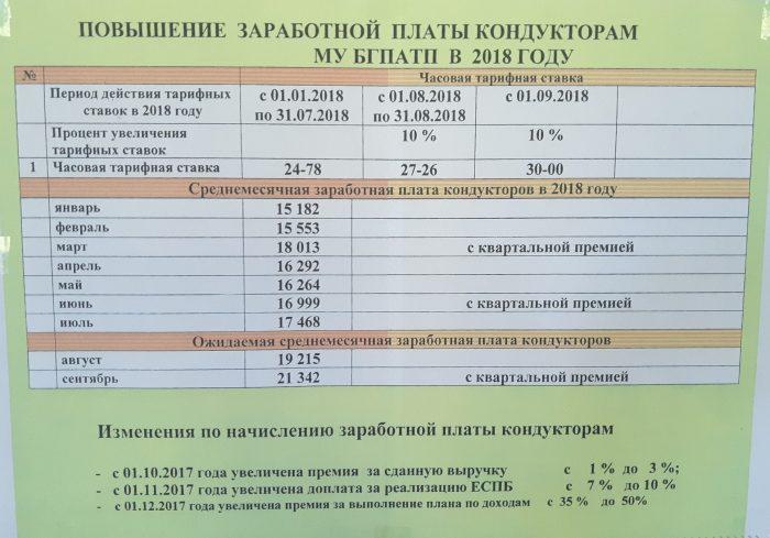 Зарплата кондуктора в Брянске