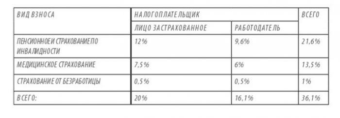 Налоги в Черногории.
