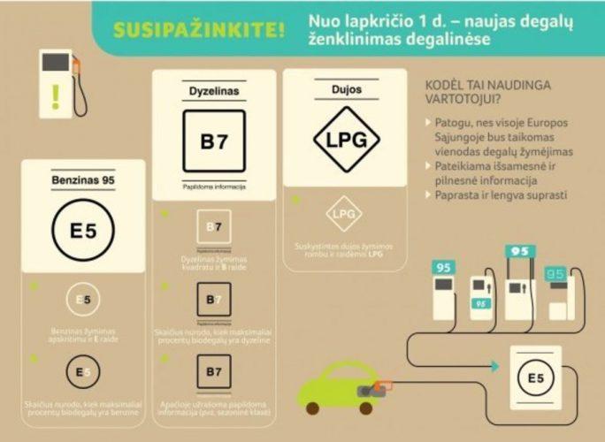 Новые обозначения на заправках Литвы