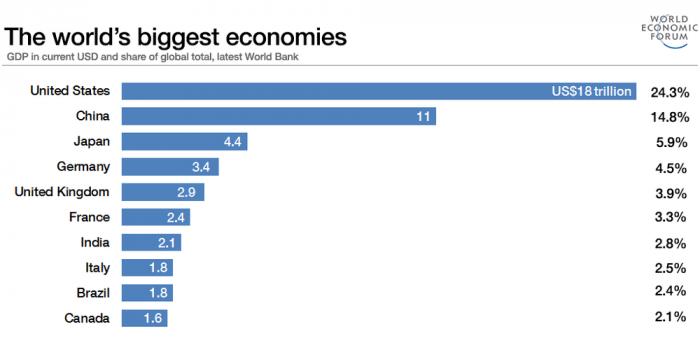 Страны с самой сильной экономикой в мире