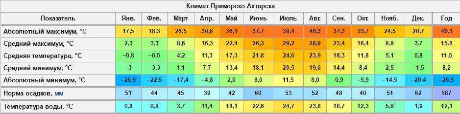 климат в Примосрко-Ахарске