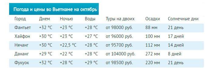 Температура во Вьетнаме