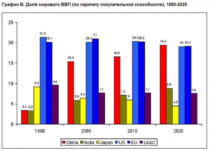 Доля мирового ВВП (по паритету покупательской способности), 1980-2020