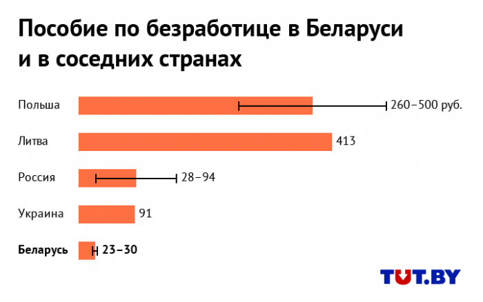 Сравнение пособий по безработице Беларуси с соседними странами