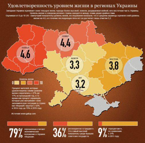 Удовлетворенность уровнем жизни на Украине в 2018 году
