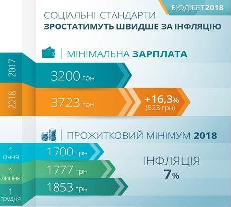 Прожиточный минимум на Украине в 2018 году