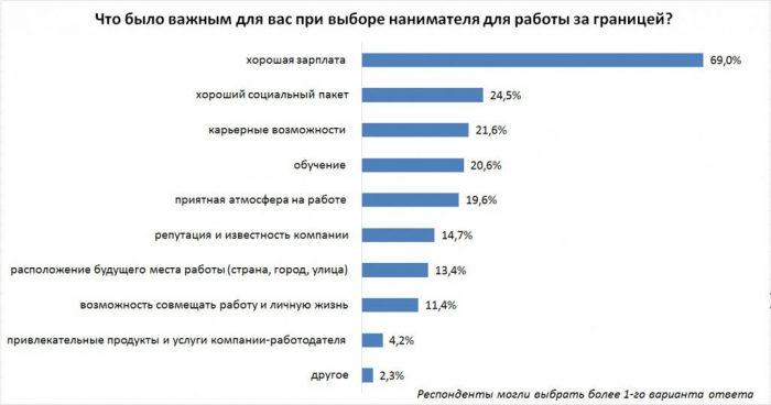 Важные факторы при устройстве на работу за границей для большинства опрошенных соискателей