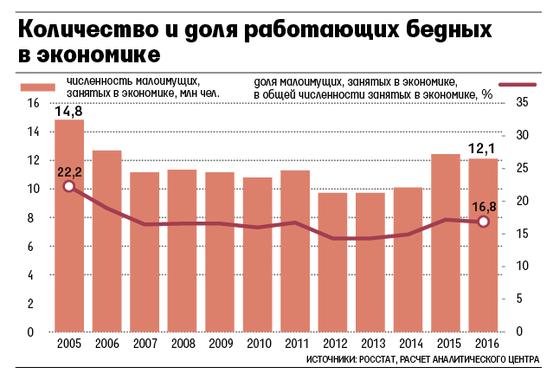 Количество и доля работающих бедных в экономике