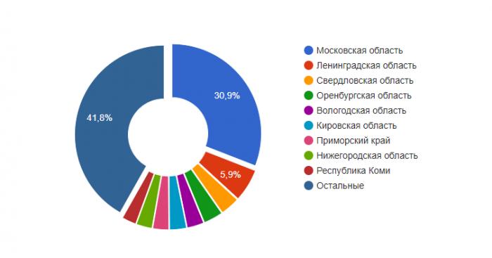 Вакансии участкового по России