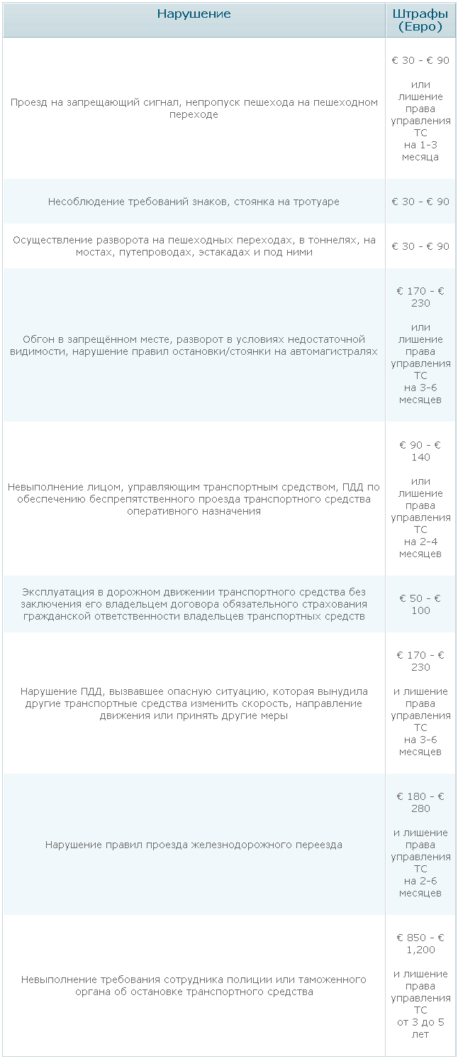 Штрафы за нарушение ПДД в Литве