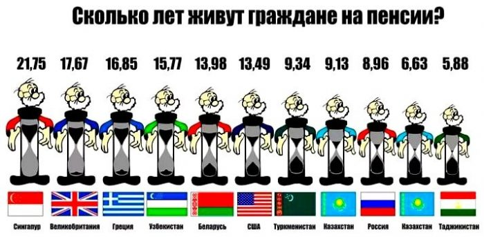 Сколько лет живут на пенсии в разных странах