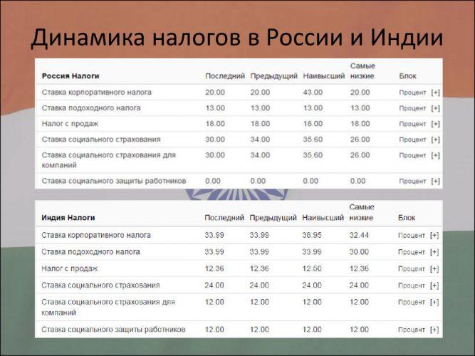 Сравнительная динамика налогов в России и Индии