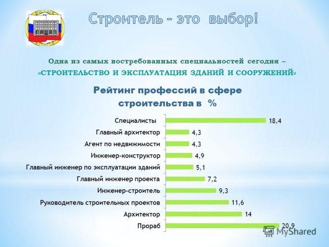 Рейтинг востребованных профессий в сфере строительства