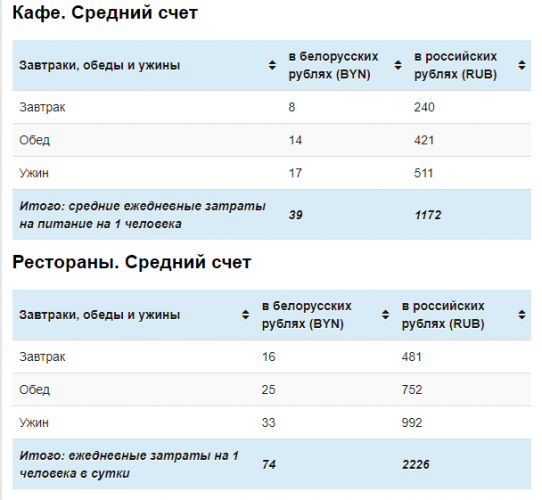 Средний счет в кафе и ресторанах г. Минска в 2017-2018 гг.