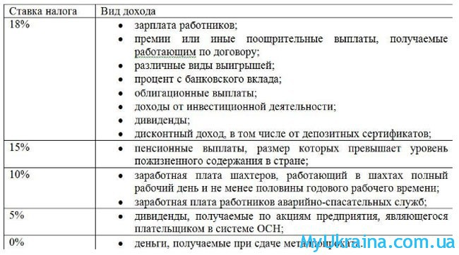 Ставка НДФЛ на Украине в 2018 году