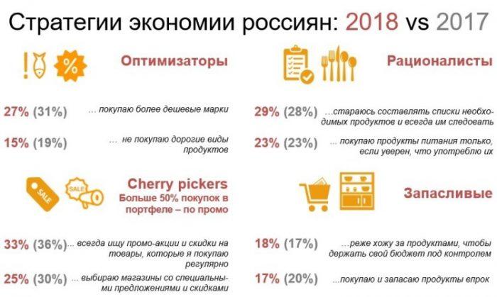 Стратегии экономии россиян в 2018 году