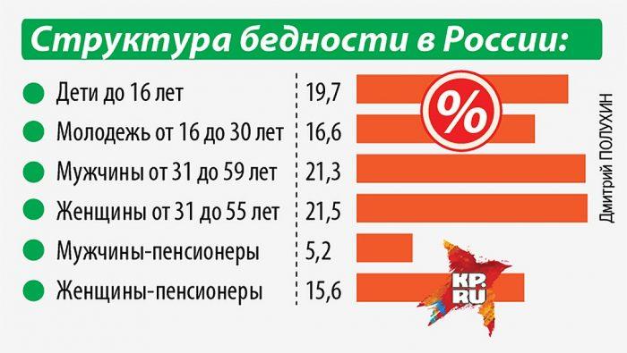 Структура бедности в России